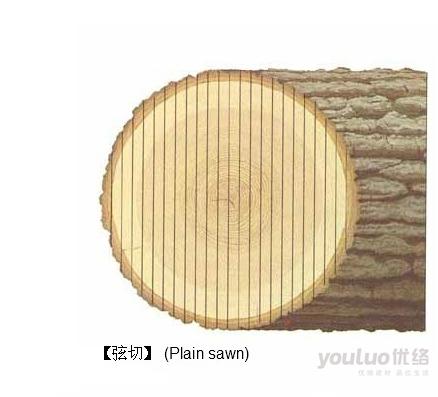 其中以【径切】(rift sawn)方式切割的木材由于损耗较大,价格会比其他